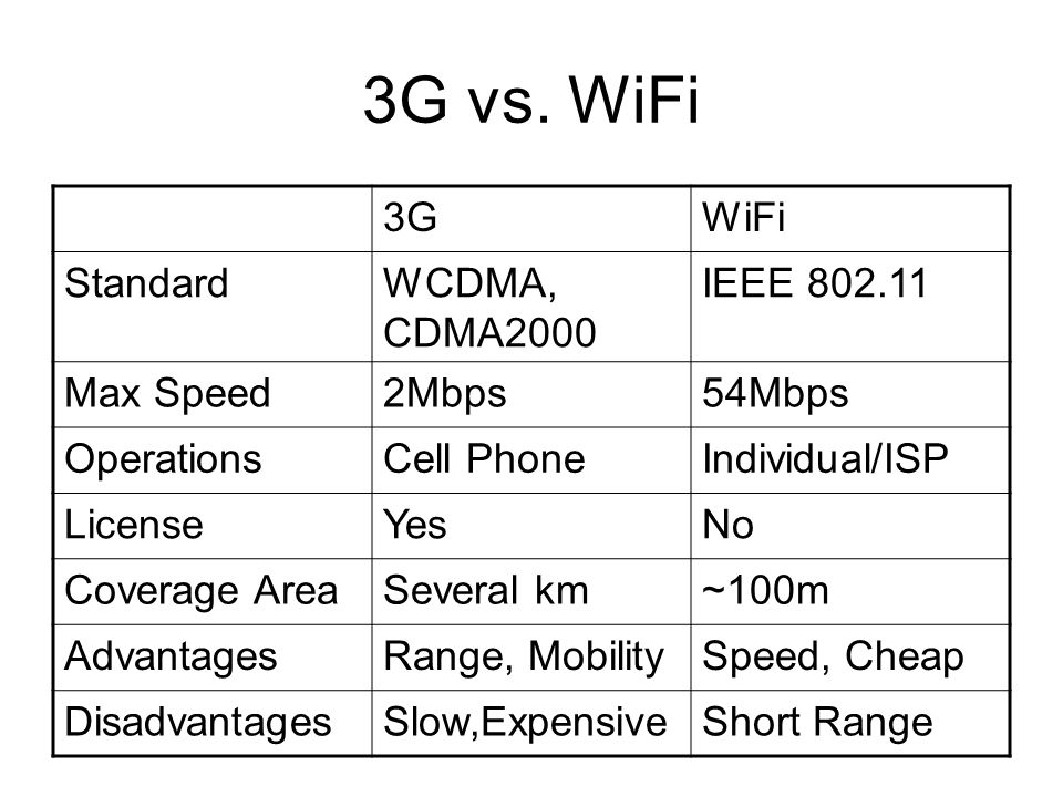 3G vs.