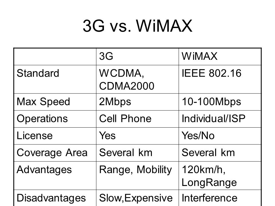 3G vs. WiMAX 3GWiMAX StandardWCDMA, CDMA2000 IEEE 802.16 Max Speed2Mbps10-100Mbps OperationsCell PhoneIndividual/ISP LicenseYesYes/No Coverage AreaSev