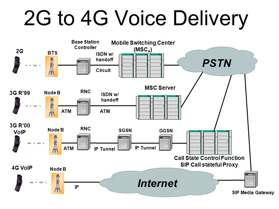 2G to 4G Voice Delivery BTS Mobile Switching Center (MSC A ) Base Station Controller 2G Circuit Node B MSC Server RNC 3G R'99 ATM ISDN w/ handoff 3G R
