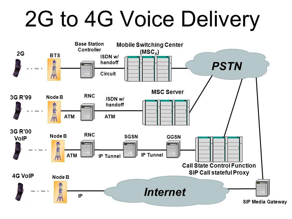 2G to 4G Voice Delivery BTS Mobile Switching Center (MSC A ) Base Station Controller 2G Circuit Node B MSC Server RNC 3G R'99 ATM ISDN w/ handoff 3G R'00 VoIP Node B Call State Control Function SIP Call stateful Proxy SGSN RNC ATM IP Tunnel GGSN Internet Node B 4G VoIP IP SIP Media Gateway PSTN