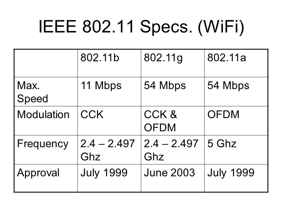IEEE 802.11 Specs. (WiFi) 802.11b802.11g802.11a Max. Speed 11 Mbps54 Mbps ModulationCCKCCK & OFDM OFDM Frequency2.4 – 2.497 Ghz 5 Ghz ApprovalJuly 199