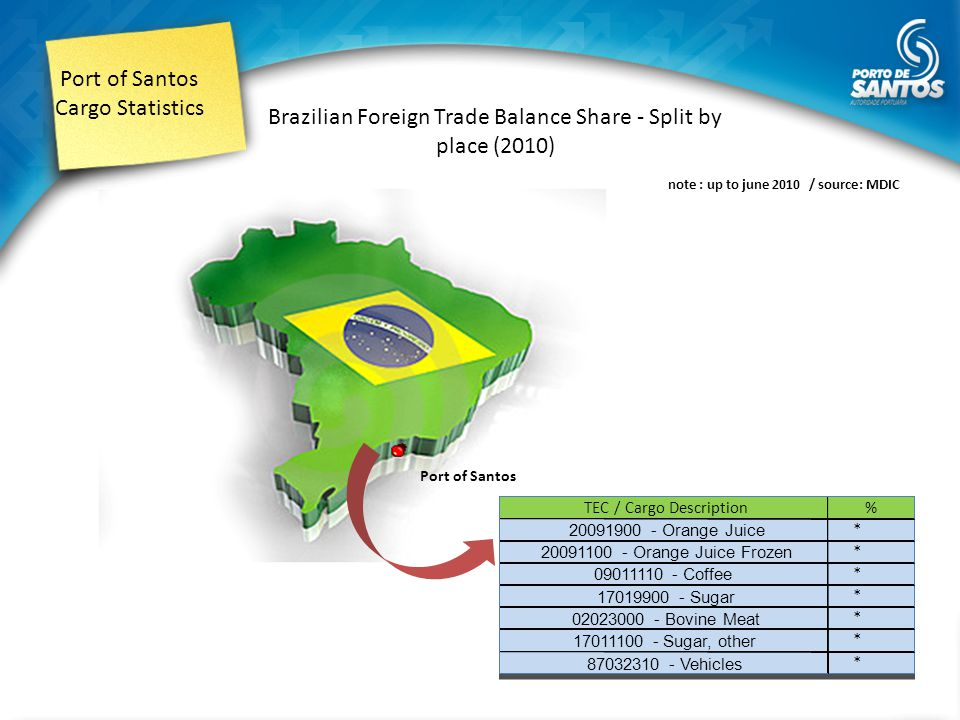 Port of Santos Cargo Statistics Brazilian Foreign Trade Balance Share - Split by place (2010) note : up to june 2010 / source: MDIC Port of Santos TEC