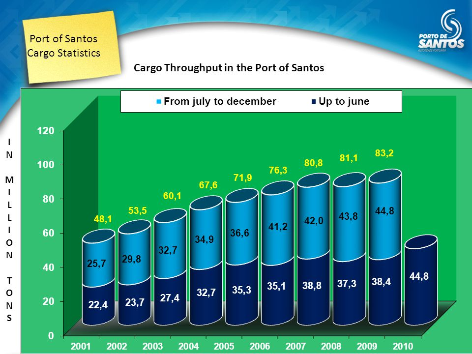 Port of Santos Cargo Statistics Cargo Throughput in the Port of Santos INMILLION TONSINMILLION TONS Note: 2010 Up to june