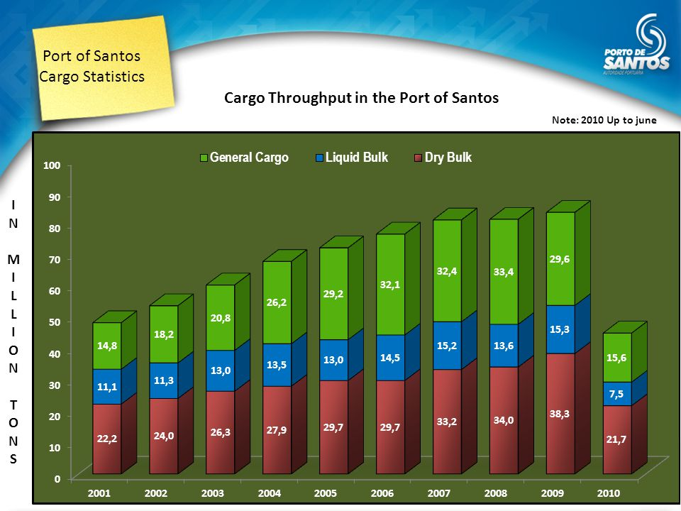 Port of Santos Cargo Statistics note : up to june 2010 Port of Santos - Share in the Maritime Modal - International Cargoes (2010)