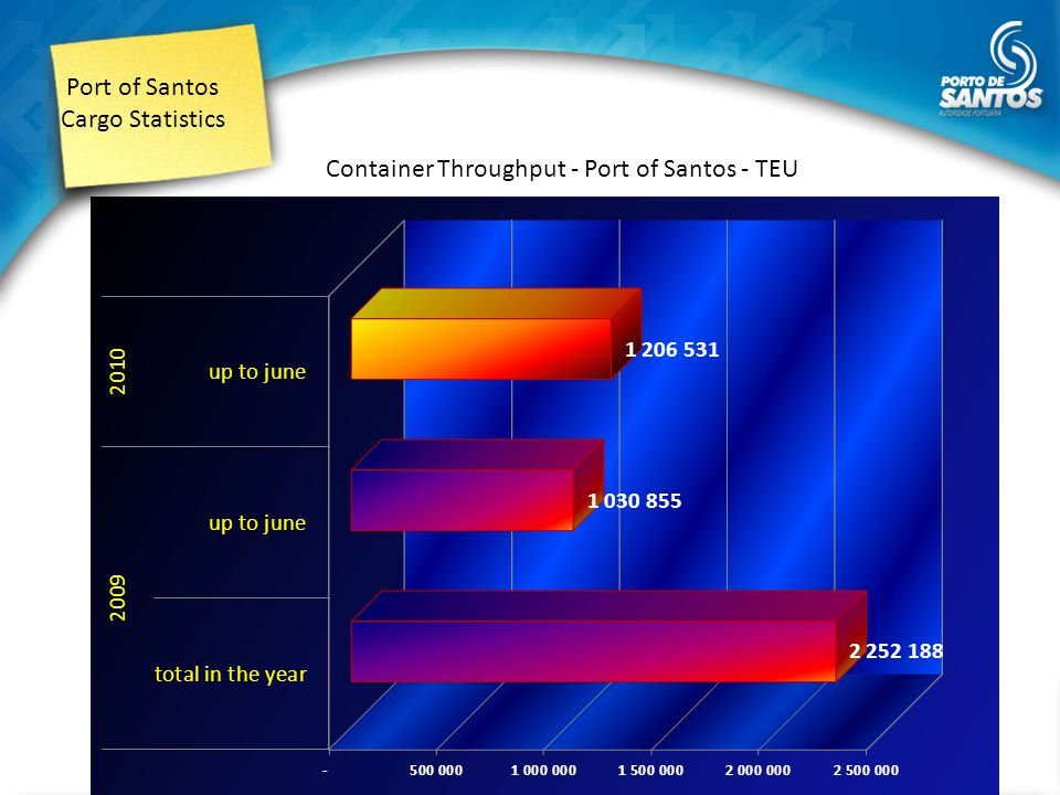 Port of Santos Cargo Statistics Container Throughput - Leader Brazilian Ports - in 2009 (TEU) source : Antaq