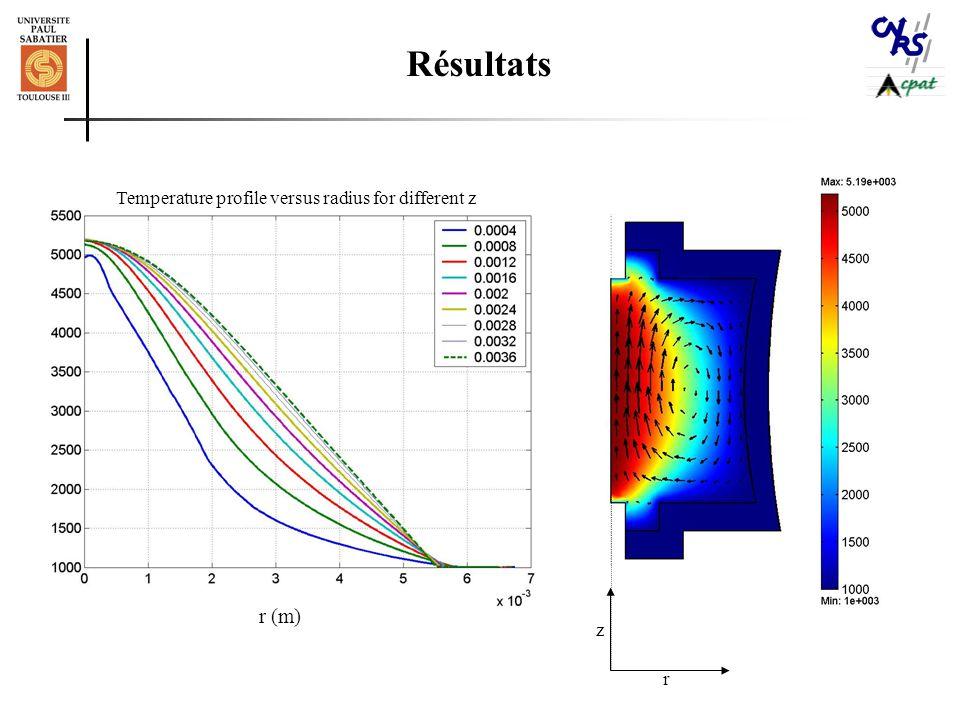 r (m) r z Temperature profile versus radius for different z Résultats