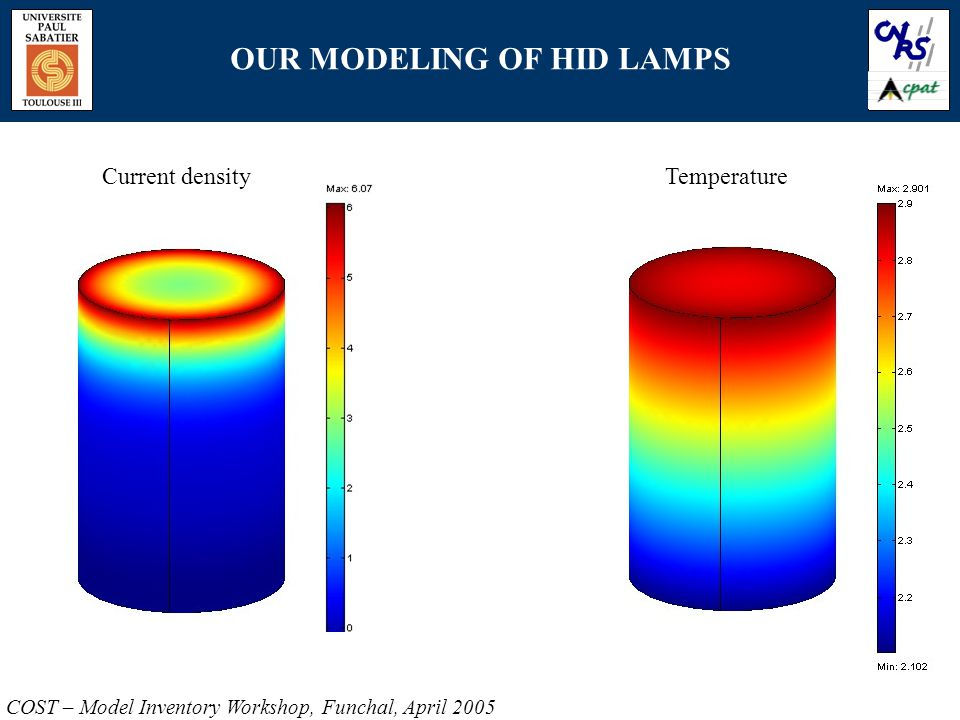 OUR MODELING OF HID LAMPS COST – Model Inventory Workshop, Funchal, April 2005 Current densityTemperature