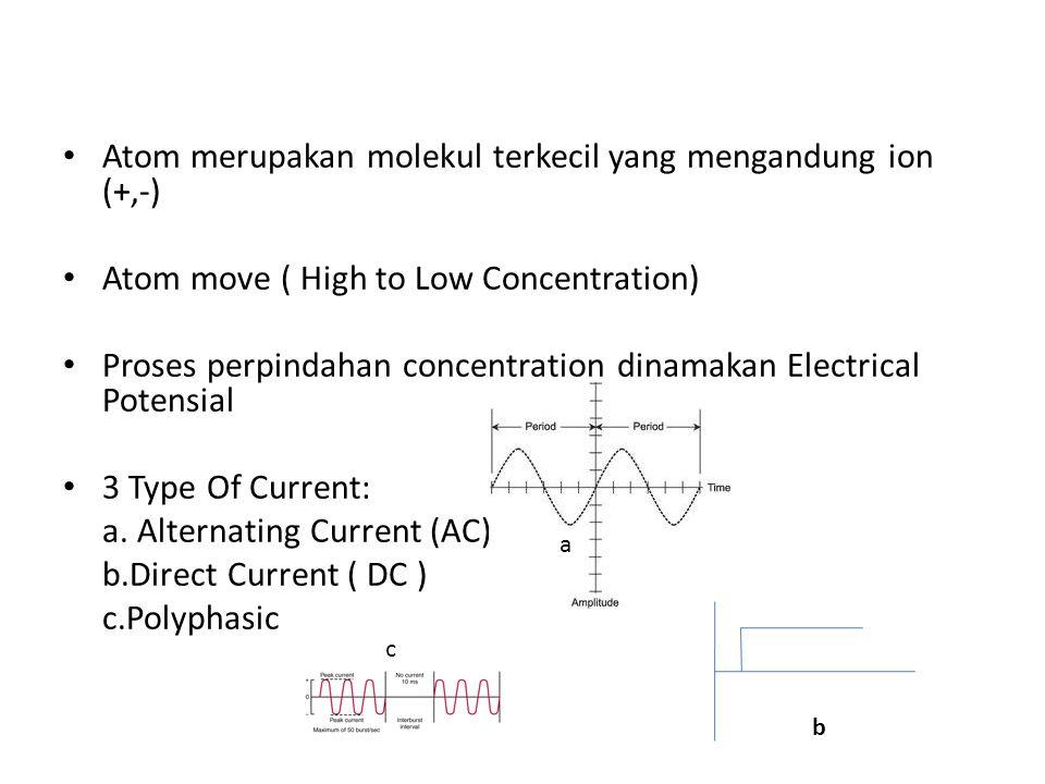 Atom merupakan molekul terkecil yang mengandung ion (+,-) Atom move ( High to Low Concentration) Proses perpindahan concentration dinamakan Electrical