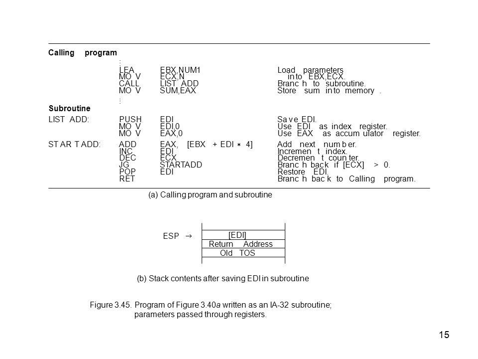 15 Callingprogram... LEAEBX,NUM1Loadparameters MOVECX,NintoEBX,ECX. CALLLISTADDBranchtosubroutine. MOVSUM,EAXStoresumintomemory.... Subroutine LISTADD