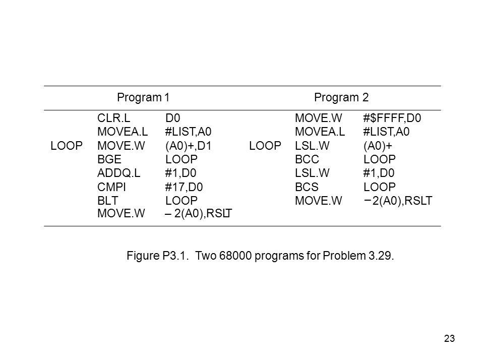 23 Program1 2 CLR.LD0MOVE.W#$FFFF,D0 MOVEA.L#LIST,A0MOVEA.L#LIST,A0 LOOPMOVE.W(A0)+,D1LOOPLSL.W(A0)+ BGELOOPBCCLOOP ADDQ.L#1,D0LSL.W#1,D0 CMPI#17,D0BCSLOOP BLTLOOPMOVE.W2(A0),RSLT MOVE.W2(A0),RSLT Figure P3.1.