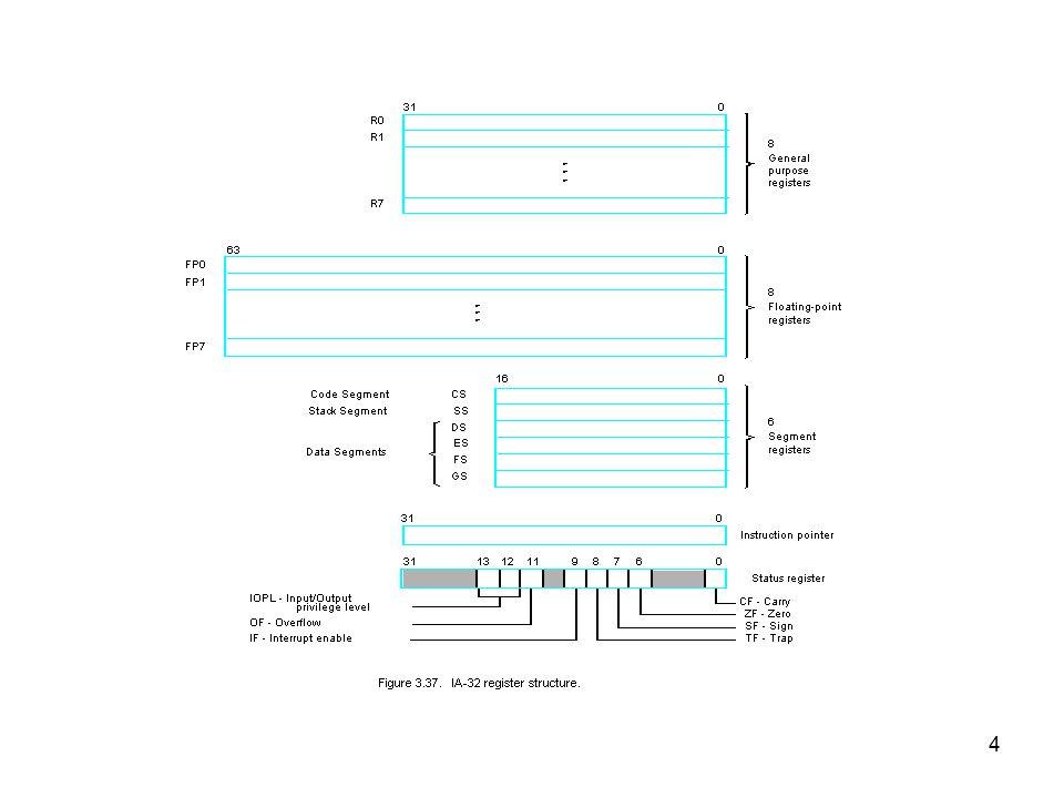 15 Callingprogram...LEAEBX,NUM1Loadparameters MOVECX,NintoEBX,ECX.