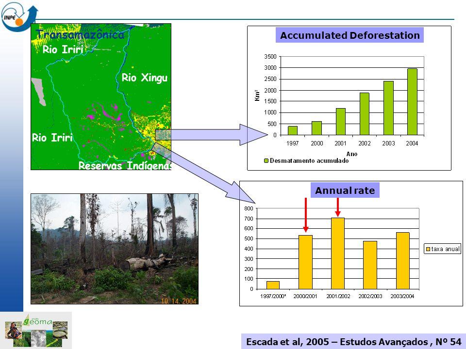 Reservas Indígenas Rio Xingu Rio Iriri Transamazônica Rio Iriri Escada et al, 2005 – Estudos Avançados, Nº 54 Annual rate Accumulated Deforestation
