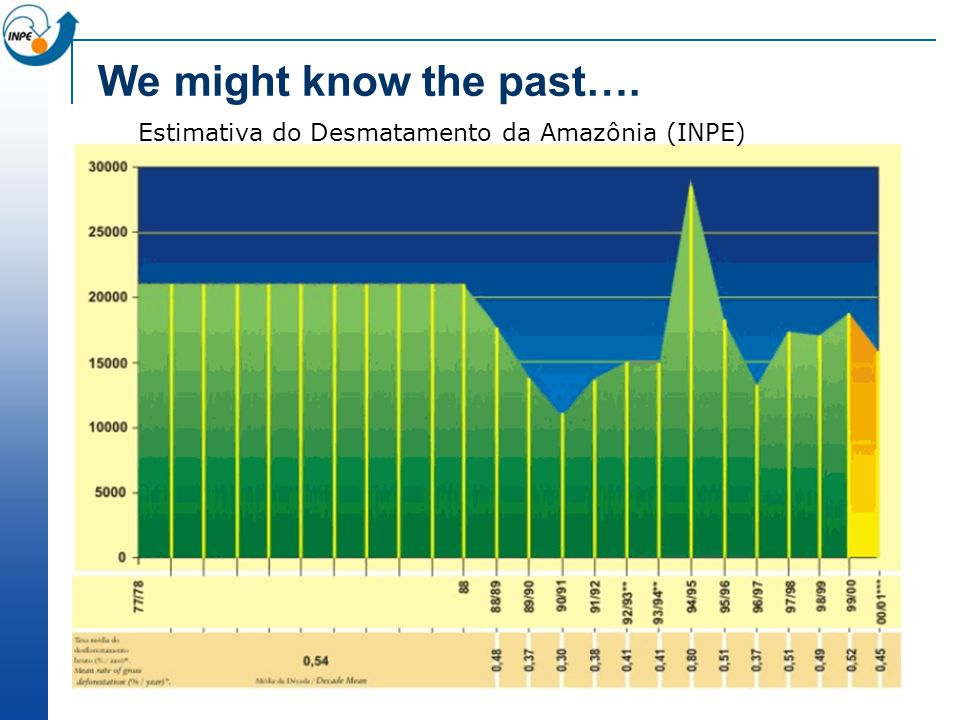 We might know the past…. Estimativa do Desmatamento da Amazônia (INPE)