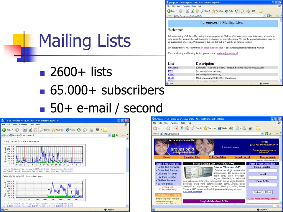 Mailing Lists 2600+ lists 65.000+ subscribers 50+ e-mail / second
