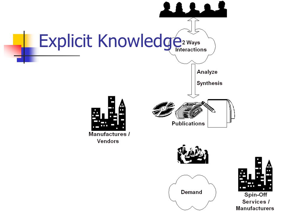 Explicit Knowledge