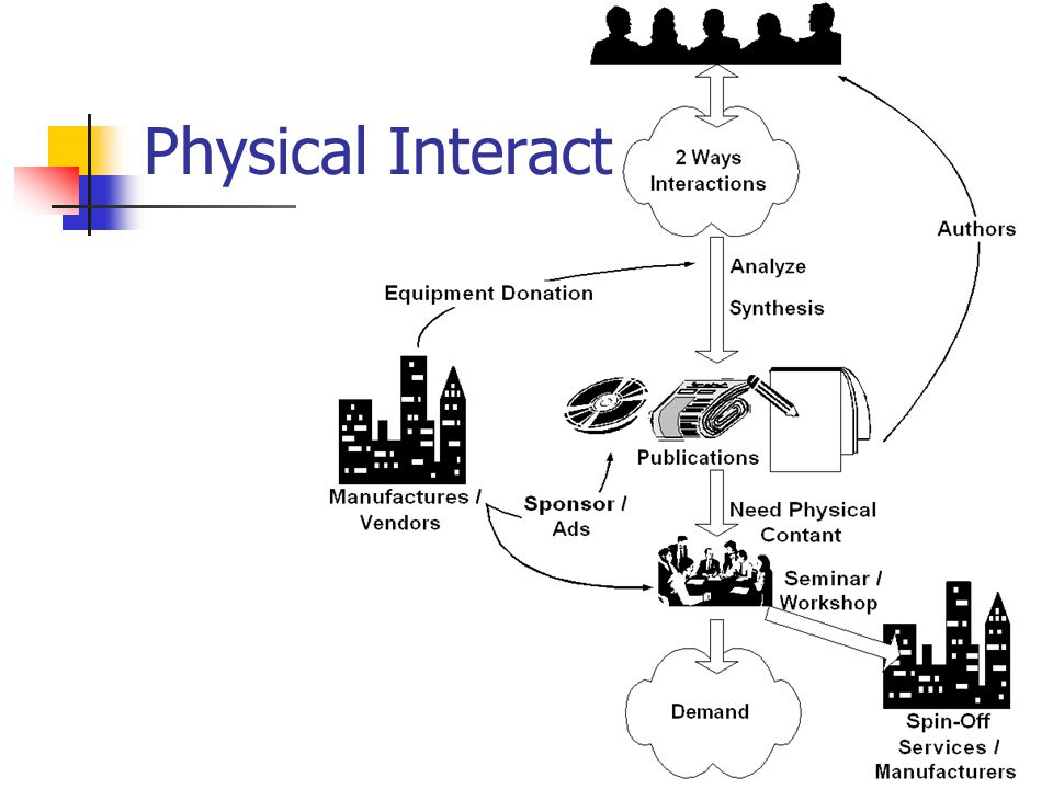 Physical Interact