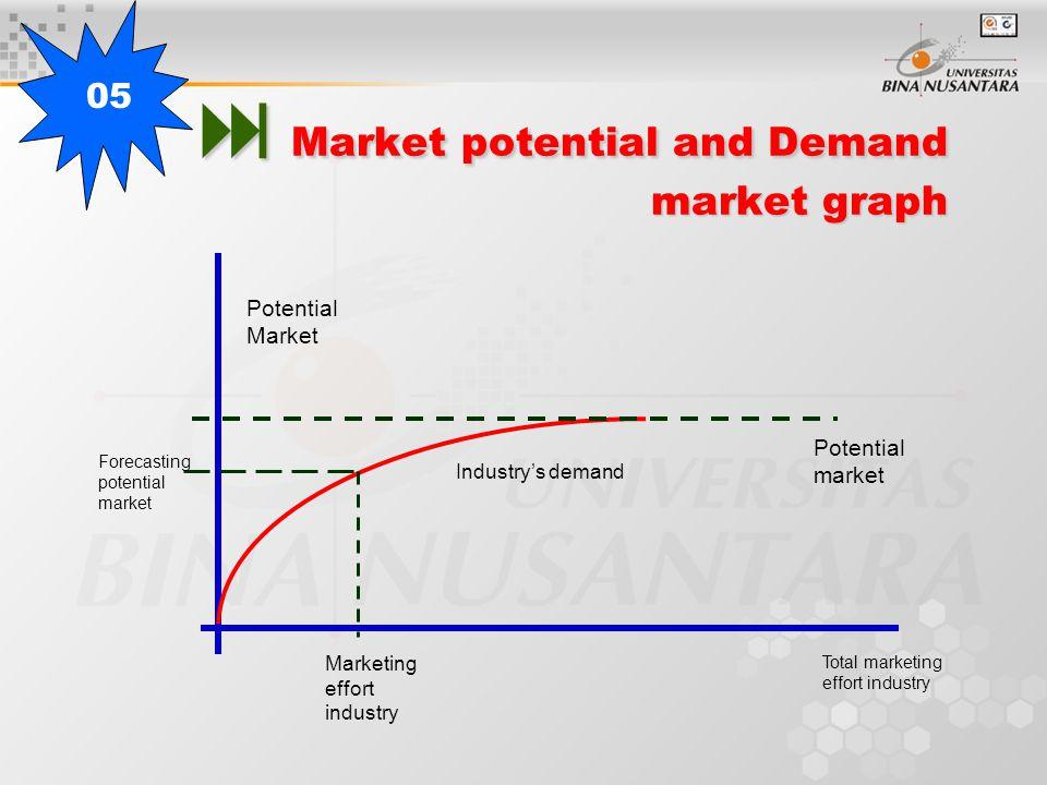  Market potential and Demand market graph Industry's demand Potential market Potential Market Total marketing effort industry Marketing effort industry Forecasting potential market 05
