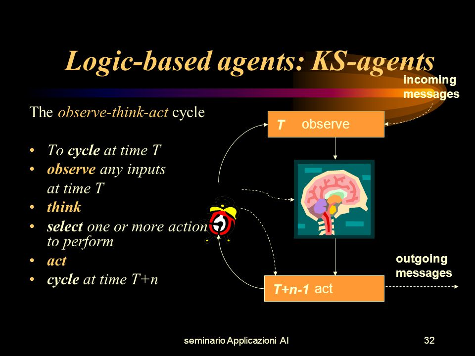 seminario Applicazioni AI32 Logic-based agents: KS-agents The observe-think-act cycle To cycle at time T observe any inputs at time T think select one or more actions to perform act cycle at time T+n observe act incoming messages outgoing messages T T+n-1