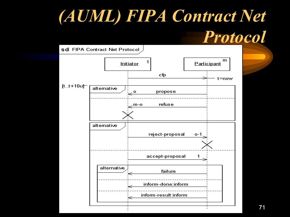 seminario Applicazioni AI71 (AUML) FIPA Contract Net Protocol