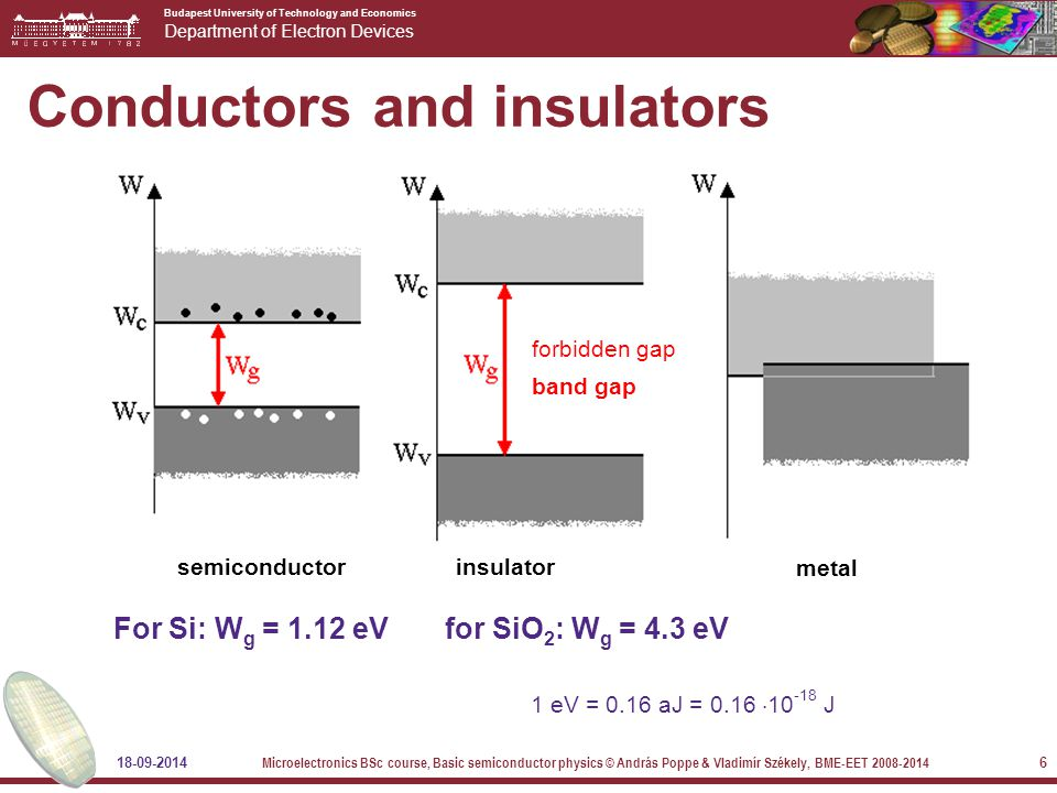 Budapest University of Technology and Economics Department of Electron Devices 18-09-2014 Microelectronics BSc course, Basic semiconductor physics © András Poppe & Vladimír Székely, BME-EET 2008-2014 6 Conductors and insulators semiconductor insulator metal forbidden gap band gap For Si: W g = 1.12 eV for SiO 2 : W g = 4.3 eV 1 eV = 0.16 aJ = 0.16  10 -18 J