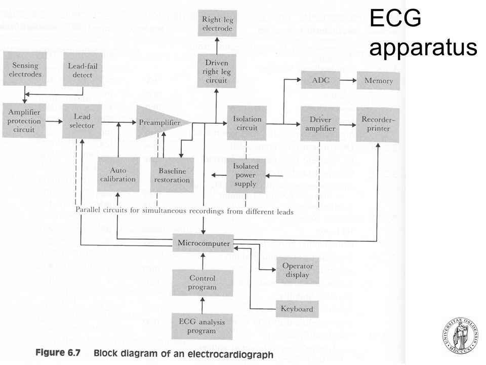 Fysisk institutt - Rikshospitalet 8 ECG apparatus