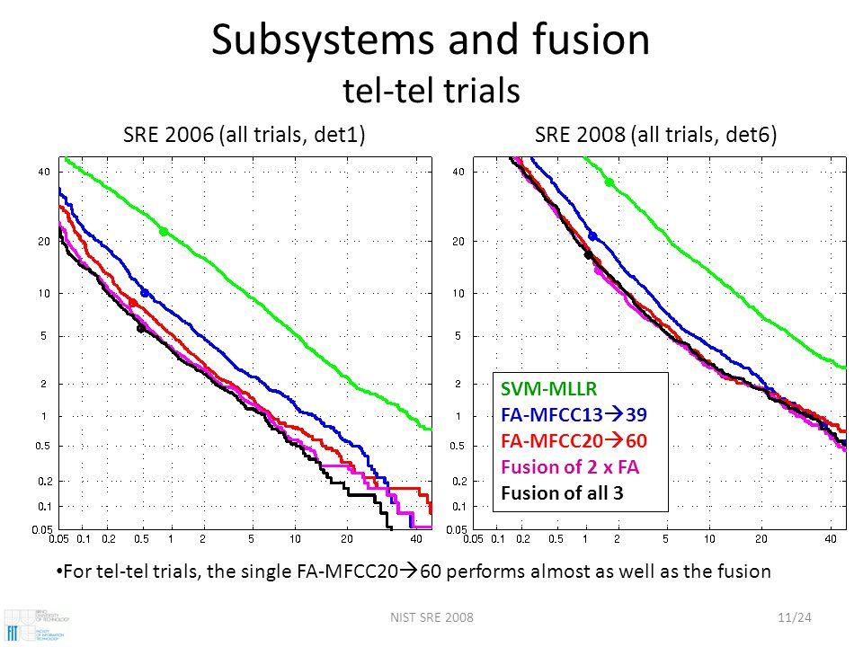 NIST SRE 200811/24 Subsystems and fusion tel-tel trials SRE 2006 (all trials, det1)SRE 2008 (all trials, det6) SVM-MLLR FA-MFCC13  39 FA-MFCC20  60 Fusion of 2 x FA Fusion of all 3 For tel-tel trials, the single FA-MFCC20  60 performs almost as well as the fusion