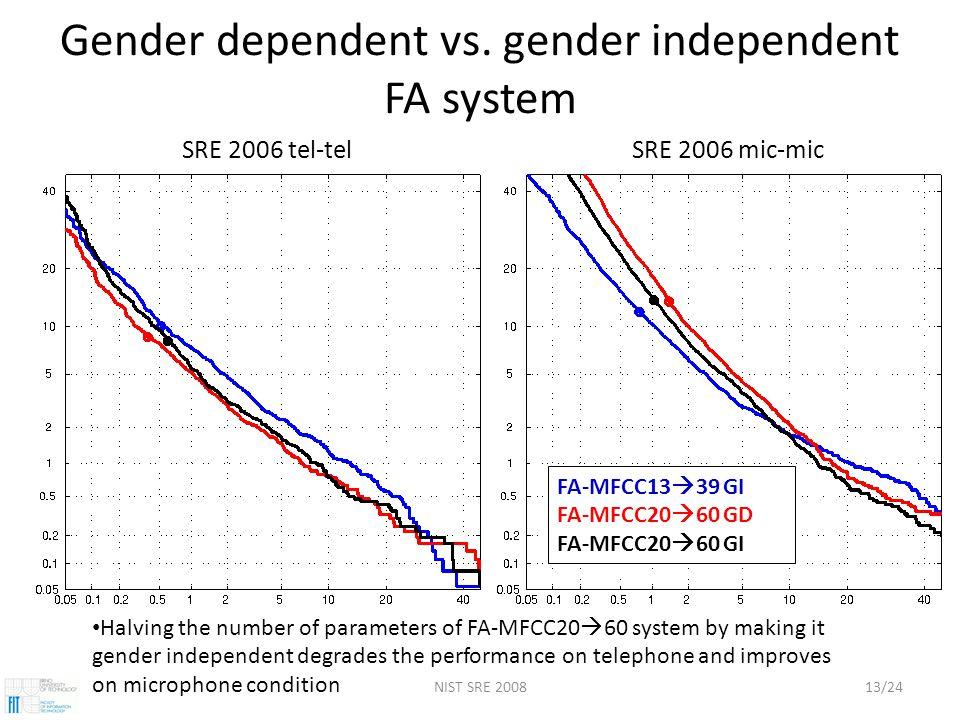 NIST SRE 200813/24 Gender dependent vs.