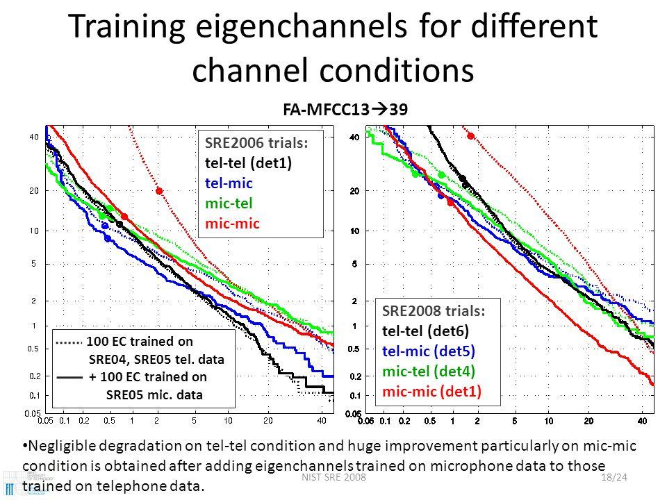 NIST SRE 200818/24 Training eigenchannels for different channel conditions SRE2006 trials: tel-tel (det1) tel-mic mic-tel mic-mic SRE2008 trials: tel-tel (det6) tel-mic (det5) mic-tel (det4) mic-mic (det1) FA-MFCC13  39 100 EC trained on SRE04, SRE05 tel.
