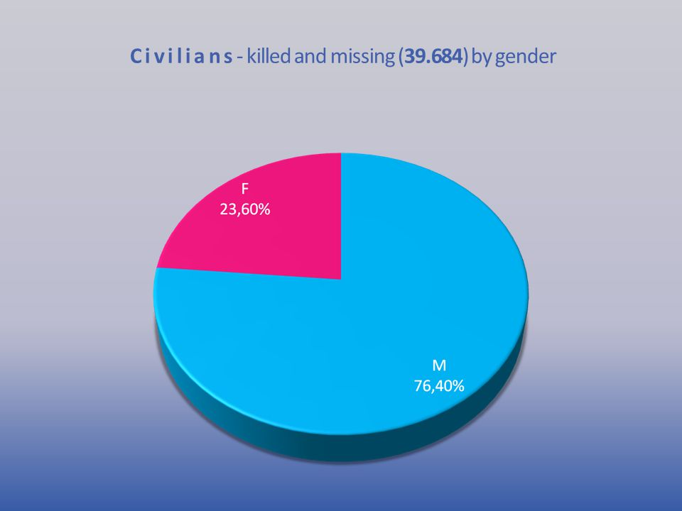 C i v i l i a n s - killed and missing (39.684) by gender