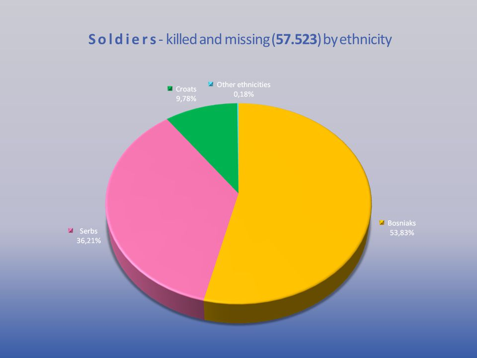 S o l d i e r s - killed and missing (57.523) by ethnicity