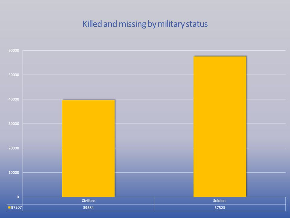 Killed and missing by military status