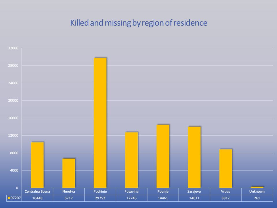 Killed and missing by region of residence