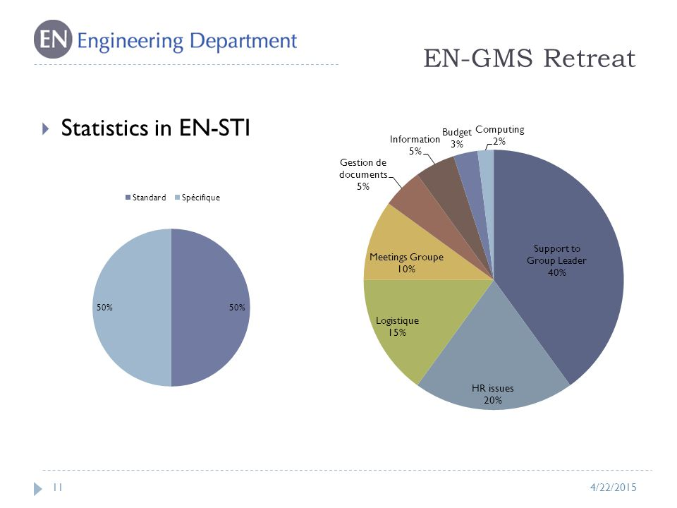 EN-GMS Retreat 11  Statistics in EN-STI 4/22/2015