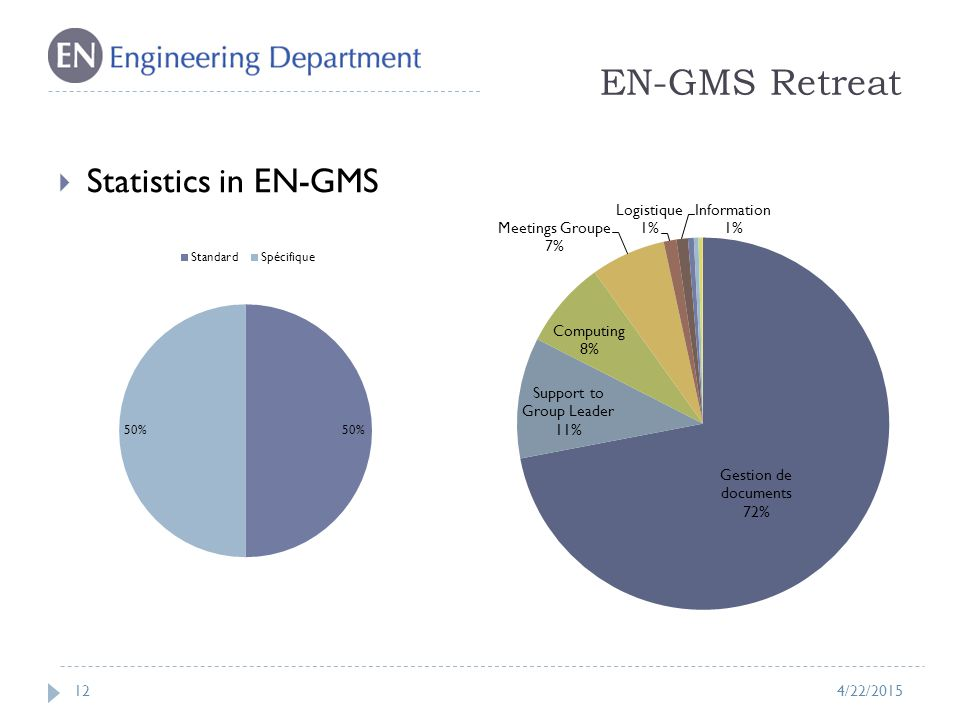 EN-GMS Retreat 12  Statistics in EN-GMS 4/22/2015