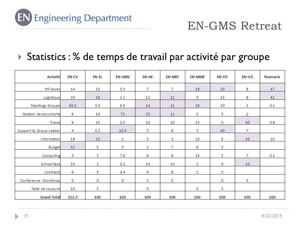 EN-GMS Retreat 15  Statistics : % de temps de travail par activité par groupe 4/22/2015 ActivitéEN-CVEN-ELEN-GMSEN-HEEN-MEFEN-MMEEN-STIEN-ICERosmarie HR issues14100.3771920847 Logistique20161.112 515842 Meetings Groupe60.53.56.51411191030.1 Gestion de documents610721511552 Travel9150.510 150400.8 Support to Group Leader45.510.5583407 Information1920133105 Budget51502763 Computing337.68816270.1 School fees1020.110 10 Contracts650.49810 Conference - Workshop00055 05 Note de coupure105 0 00 Grand Total212.5100