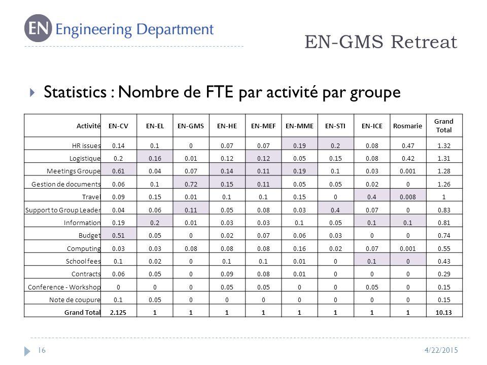 EN-GMS Retreat 16  Statistics : Nombre de FTE par activité par groupe 4/22/2015 ActivitéEN-CVEN-ELEN-GMSEN-HEEN-MEFEN-MMEEN-STIEN-ICERosmarie Grand Total HR issues0.140.100.07 0.190.20.080.471.32 Logistique0.20.160.010.12 0.050.150.080.421.31 Meetings Groupe0.610.040.070.140.110.190.10.030.0011.28 Gestion de documents0.060.10.720.150.110.05 0.0201.26 Travel0.090.150.010.1 0.1500.40.0081 Support to Group Leader0.040.060.110.050.080.030.40.0700.83 Information0.190.20.010.03 0.10.050.1 0.81 Budget0.510.0500.020.070.060.03000.74 Computing0.03 0.08 0.160.020.070.0010.55 School fees0.10.0200.1 0.0100.100.43 Contracts0.060.0500.090.080.010000.29 Conference - Workshop0000.05 00 00.15 Note de coupure0.10.0500000000.15 Grand Total2.1251111111110.13