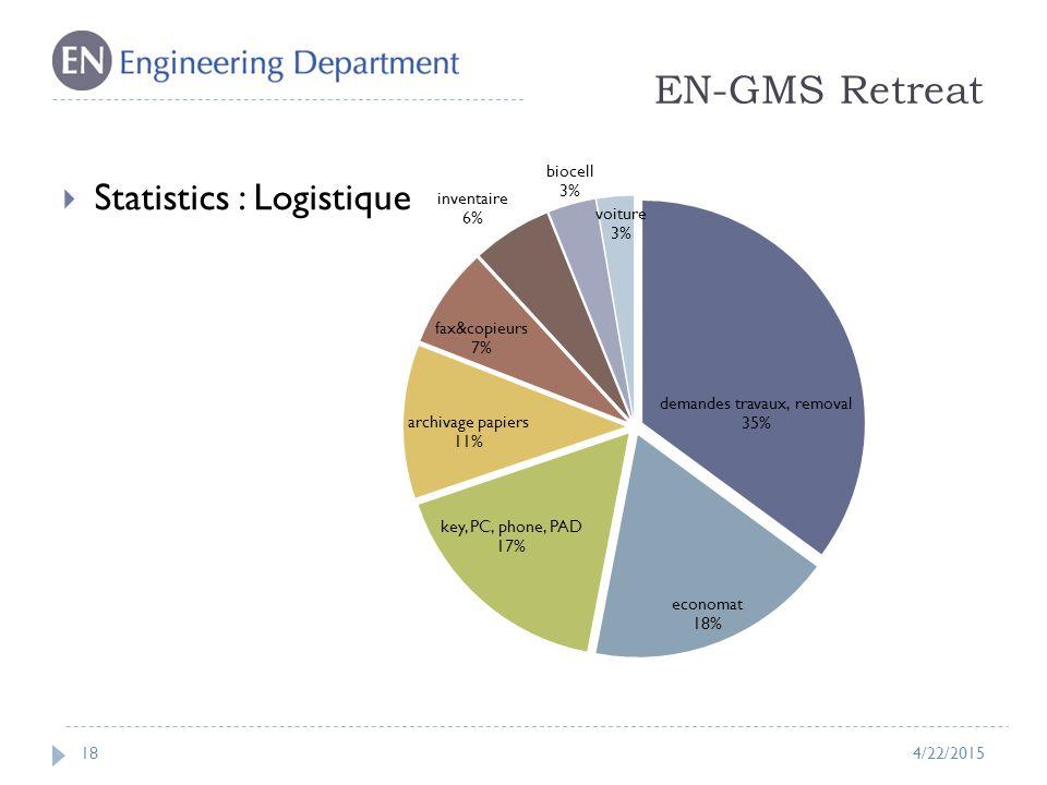 EN-GMS Retreat 18  Statistics : Logistique 4/22/2015