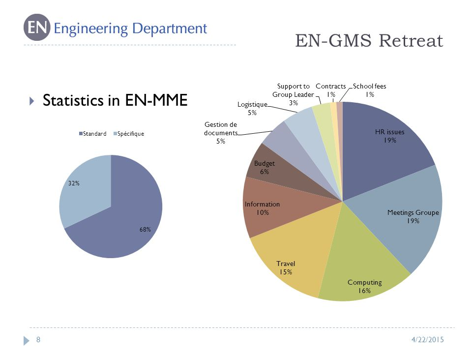 EN-GMS Retreat 8  Statistics in EN-MME 4/22/2015