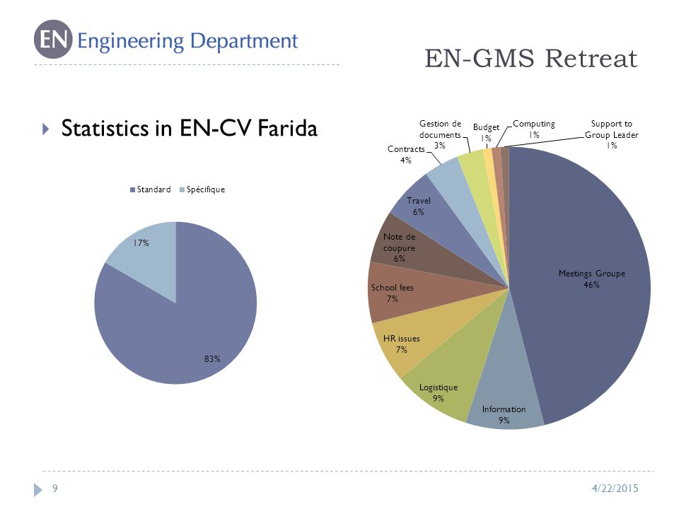 EN-GMS Retreat 9  Statistics in EN-CV Farida 4/22/2015