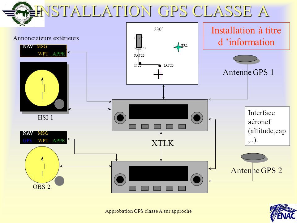 Approbation GPS classe A sur approche3 INSTALLATION GPS CLASSE A TYPE HSI 1 Interface aéronef (altitude,cap,..).