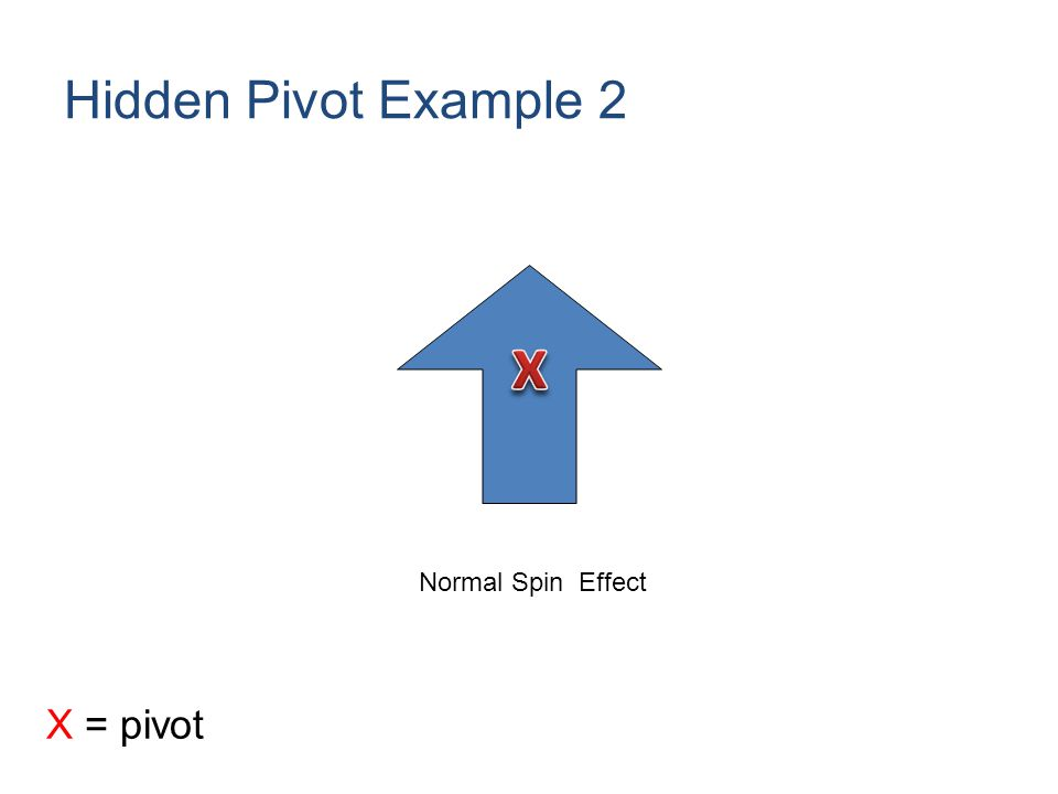 Hidden Pivot Example 2 Normal Spin Effect X = pivot