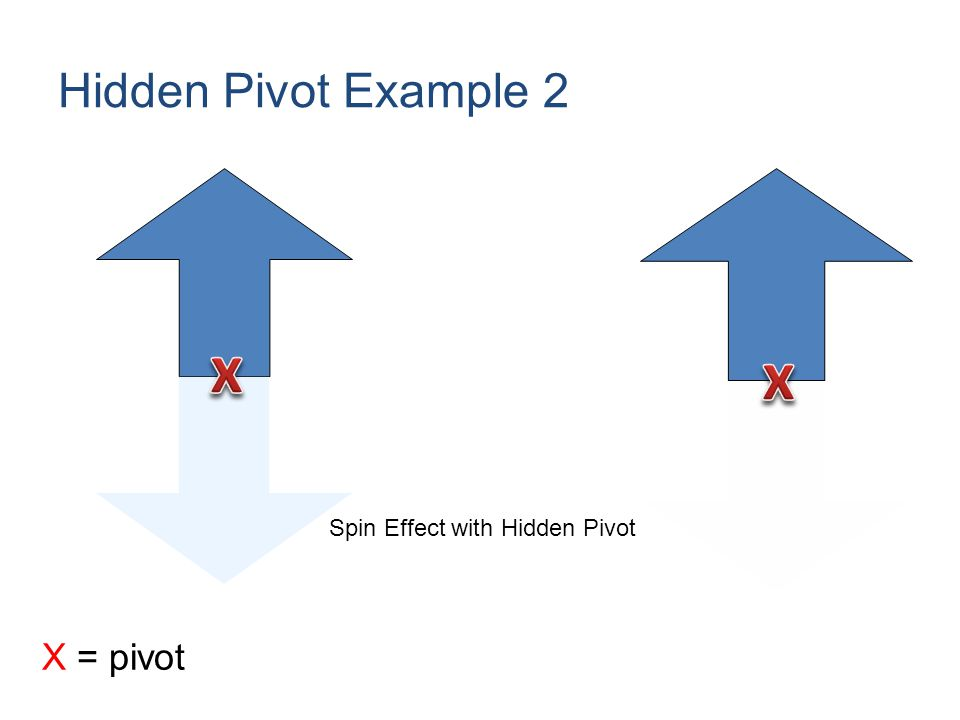 Hidden Pivot Example 2 Spin Effect with Hidden Pivot X = pivot