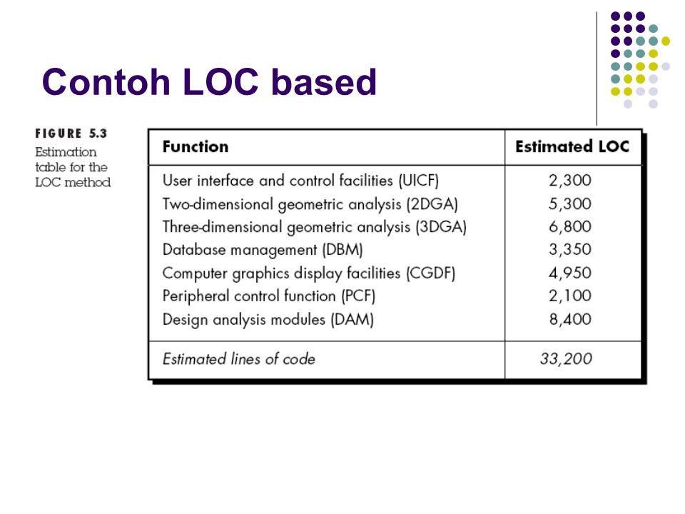 Contoh LOC based