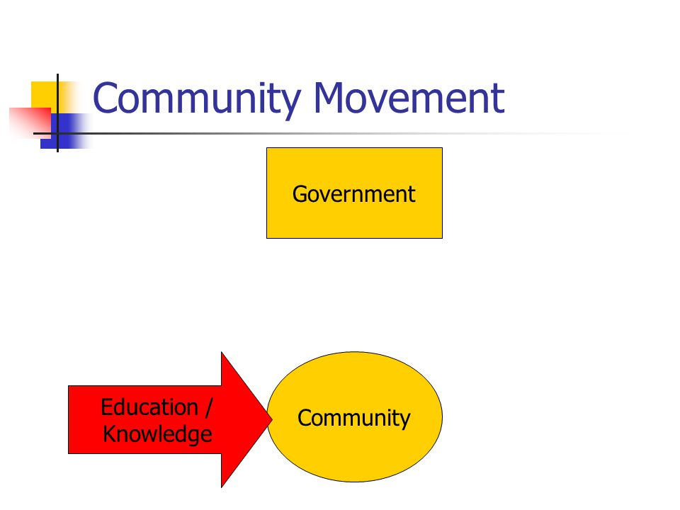 Community Movement Government Community Education / Knowledge