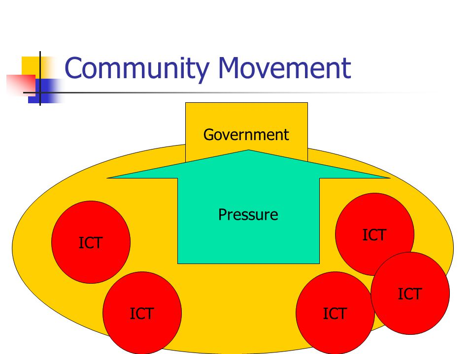 Community Movement Community Government ICT Pressure