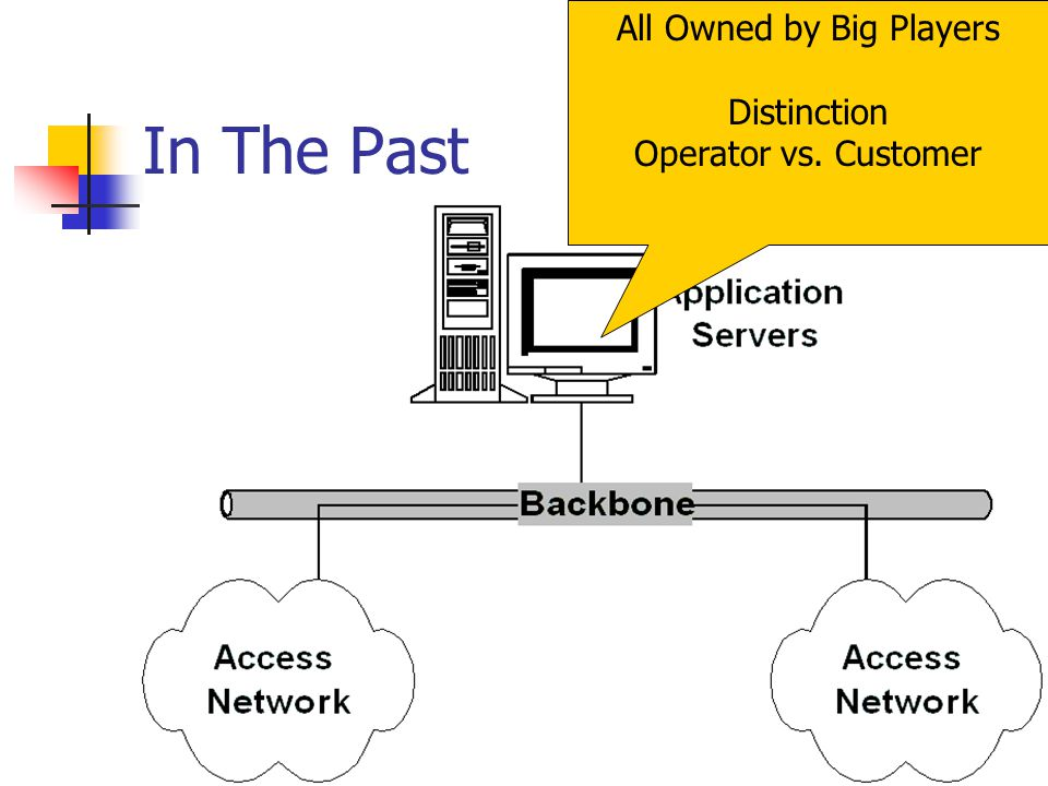 In The Past All Owned by Big Players Distinction Operator vs. Customer