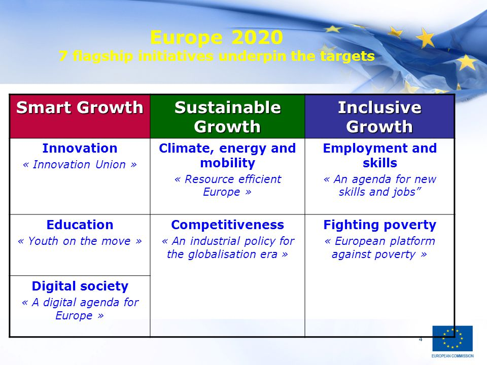 4 Europe 2020 7 flagship initiatives underpin the targets Smart Growth Sustainable Growth Inclusive Growth Innovation « Innovation Union » Climate, energy and mobility « Resource efficient Europe » Employment and skills « An agenda for new skills and jobs Education « Youth on the move » Competitiveness « An industrial policy for the globalisation era » Fighting poverty « European platform against poverty » Digital society « A digital agenda for Europe »