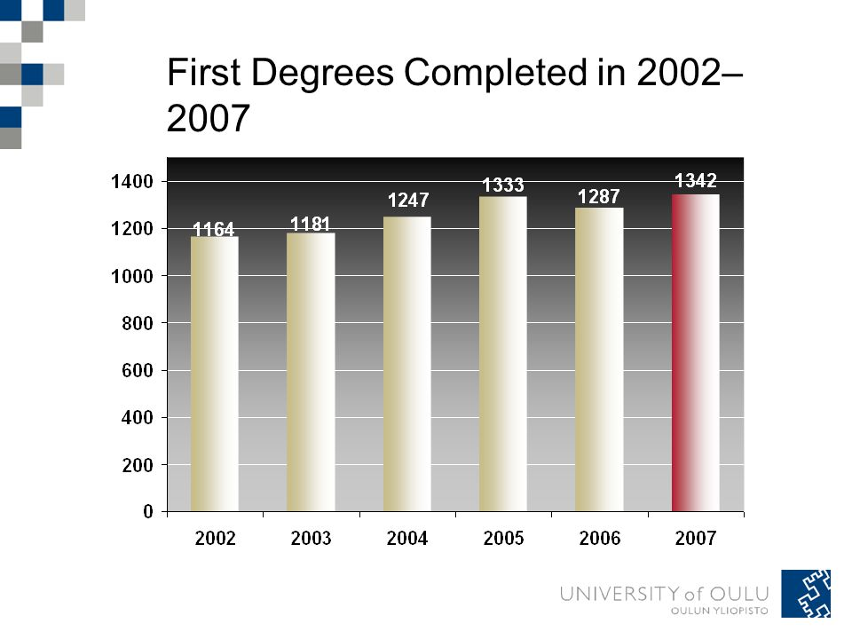 First Degrees Completed in 2002– 2007
