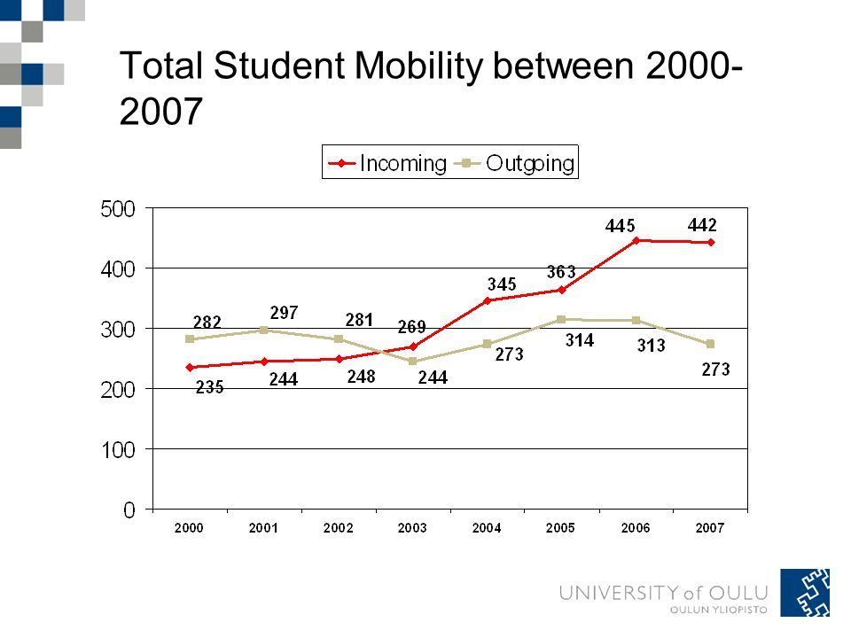 Total Student Mobility between 2000- 2007