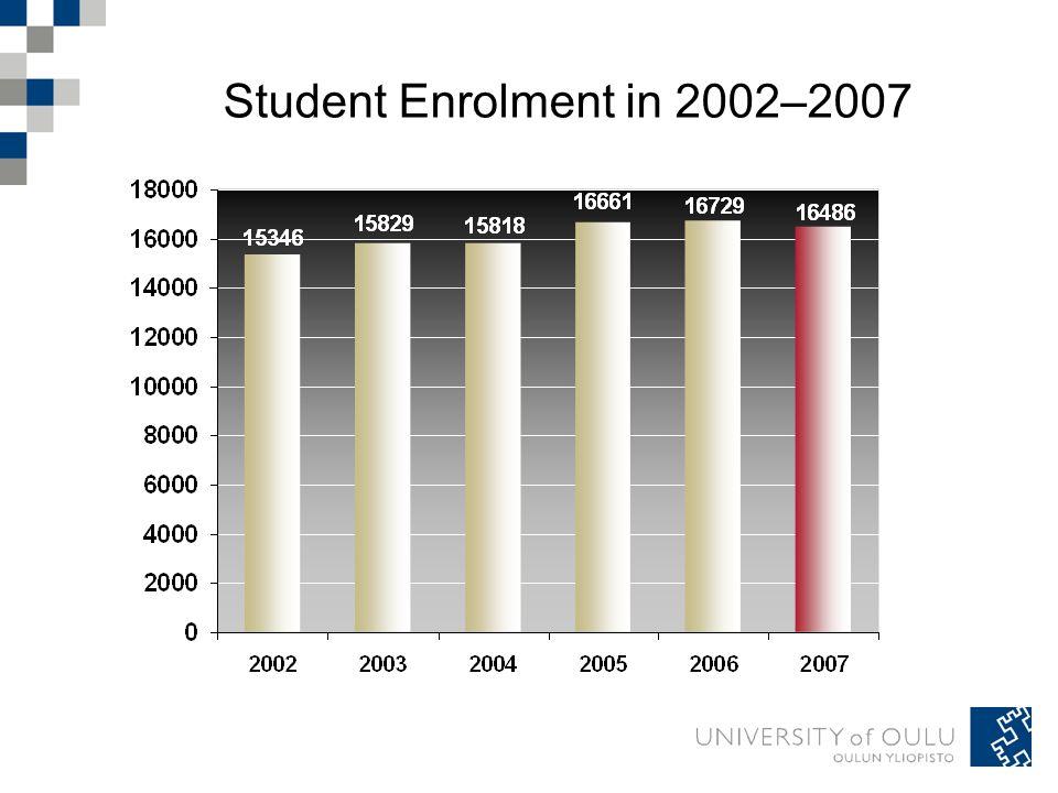 Student Enrolment in 2002–2007